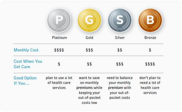 bronze silver gold obamacare